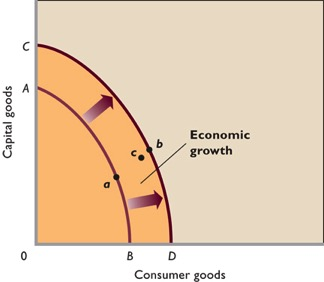 Long-term Economic growth from advanced technology