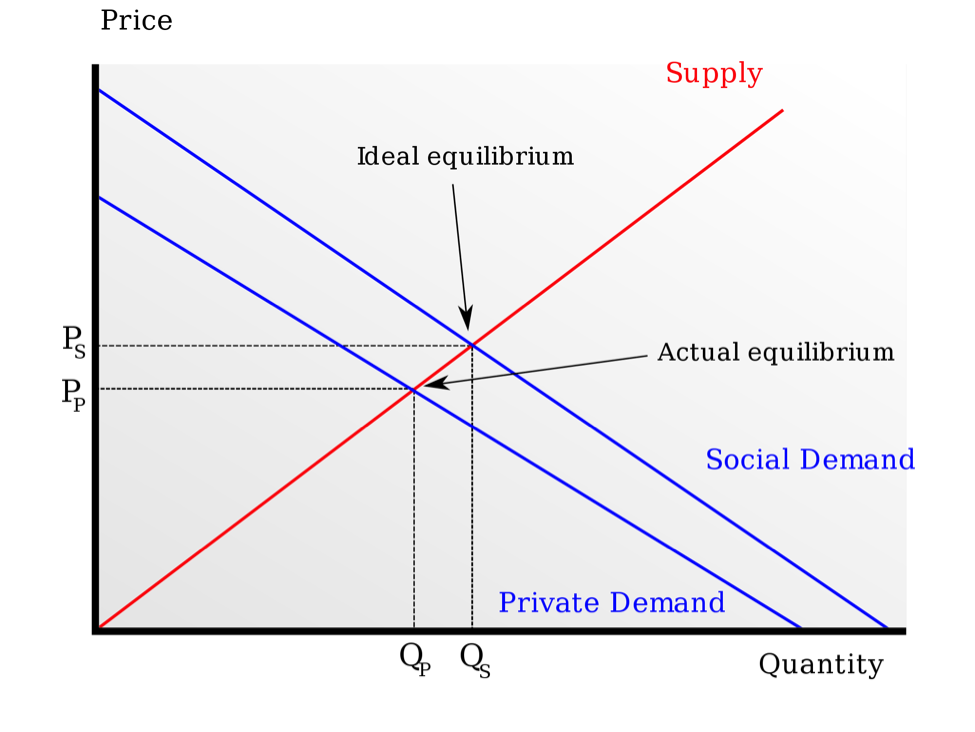 Private production costs vs social costs
